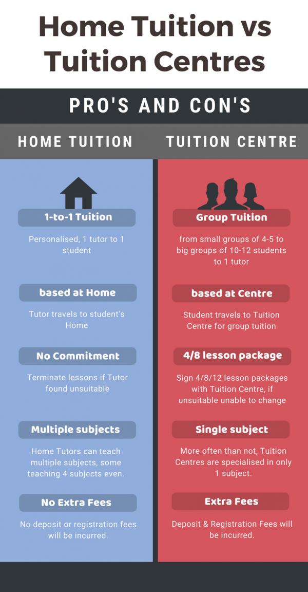 home tuition or tuition centres cocotutors blog articles home tuition education maths tuition